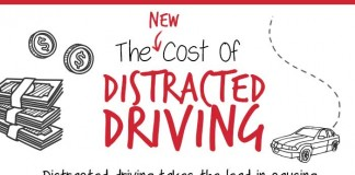 The New Cost of Distracted Driving