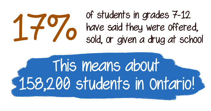 Impact of Drugs Infographic