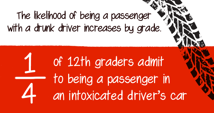 Drinking and Driving Infographic
