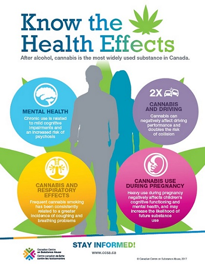 Health effects of cannabis use
